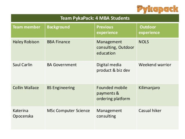 Team PykaPack: 4 MBA StudentsTeam member      Background             Previous            Outdoor                          ...