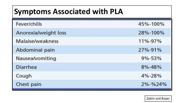 Symptoms Associated with PLA Zakim and Boyer