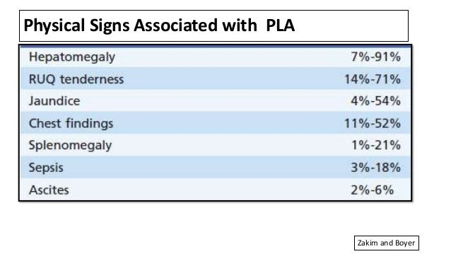Physical Signs Associated with PLA Zakim and Boyer