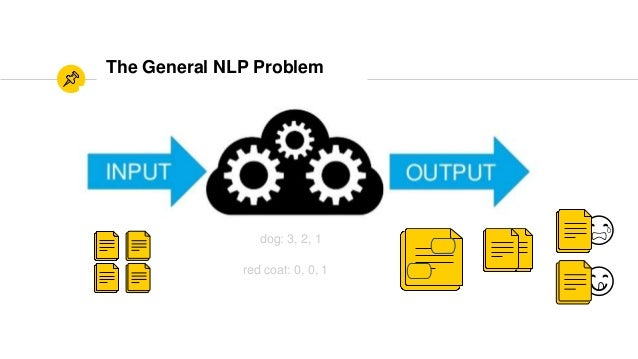The General NLP Problem dog: 3, 2, 1 red coat: 0, 0, 1 😋 😭