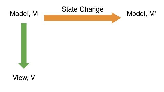 Model, M State Change Infer Model, M' View, V View, V'