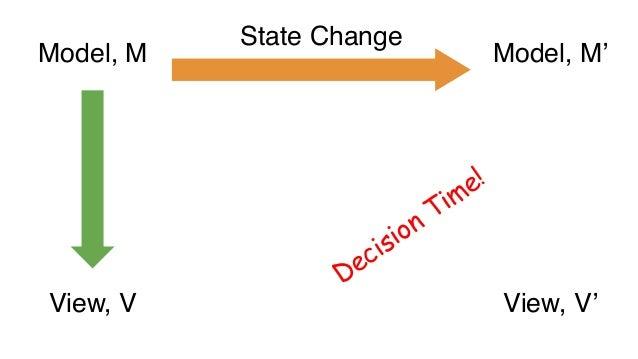 Model, M State Change Invalidate Model, M' View, V View, V'