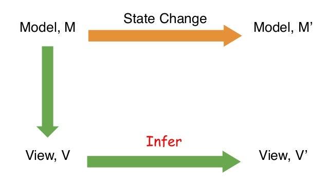 Recompute Invalidate Infer Incremental MapReduce