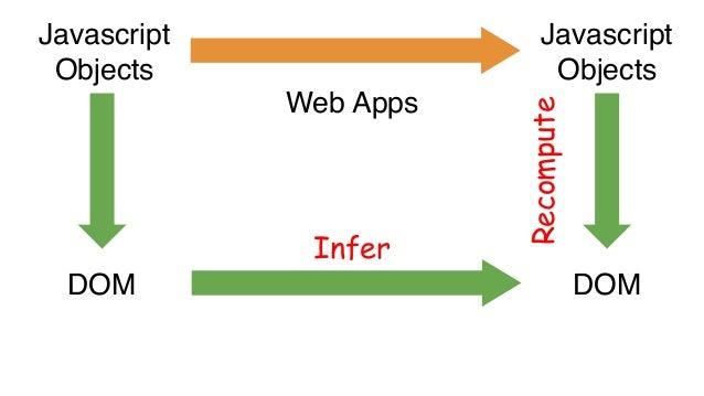 Database State API Responses Database State API Responses Backend Logic Recompute