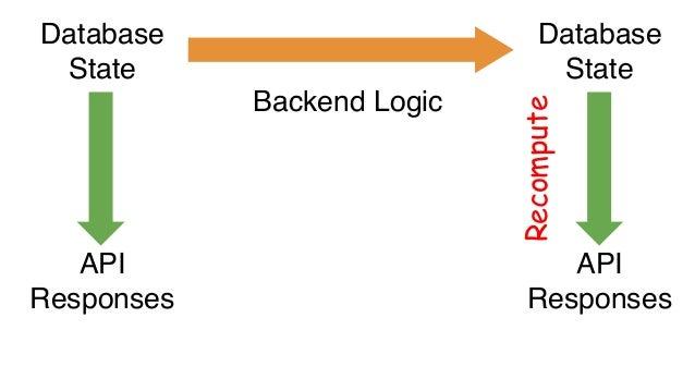 RAM Processor Cache RAM Processor Cache Multiprocessor L1/L2 caches Invalidate