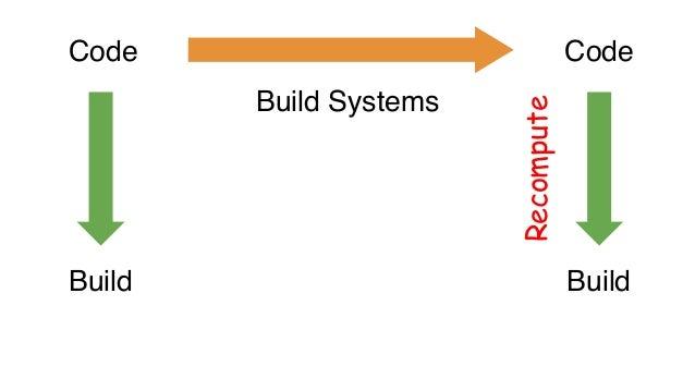 Model, M State Change Model, M' View, V View, V' Incremental MapReduce