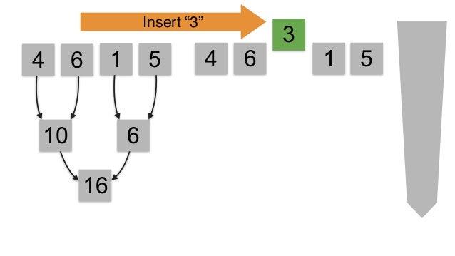 4 6 1 5 >>> l = viewablelist([4,6,1,5])