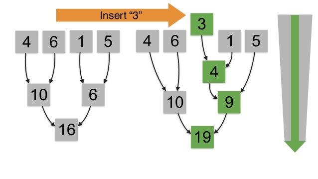 4 6 1 5 >>> l = viewablelist([4,6,1,5]) >>> add = lambda x, y: x + y >>> l.reduce(add, initializer=0) 16