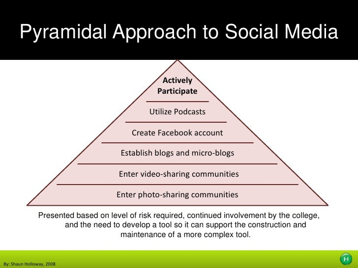 Pyramidal Approach to Social Media<br />Actively Participate<br />Utilize Podcasts<br />Create Facebook account<br />Estab...