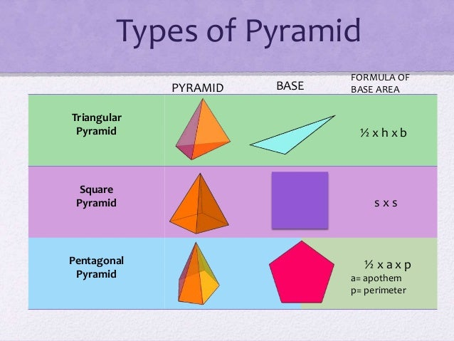 Pyramid 2 types of pyramid triangular ccuart Choice Image