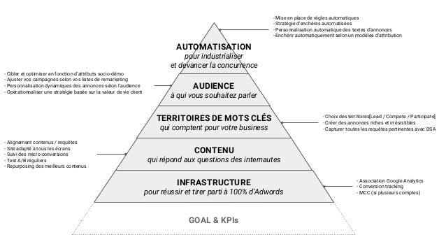 INFRASTRUCTURE pour réussir et tirer parti à 100% d'Adwords CONTENU qui répond aux questions des internautes TERRITOIRES D...