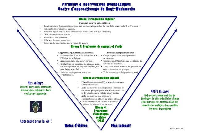 Support  pour  tous  les  élèves   • Services  intégrés  en  mathématiques  et  en  français  po...