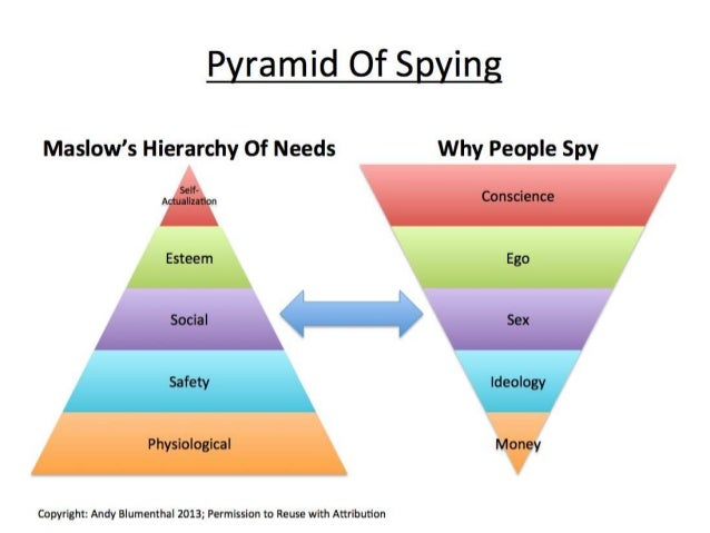 Pyramid of Spying