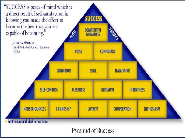 image regarding John Wooden Pyramid of Success Printable identified as Pyramid Of Results