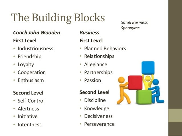 photograph about John Wooden Pyramid of Success Printable known as Producing Your Pyramid of Achievements