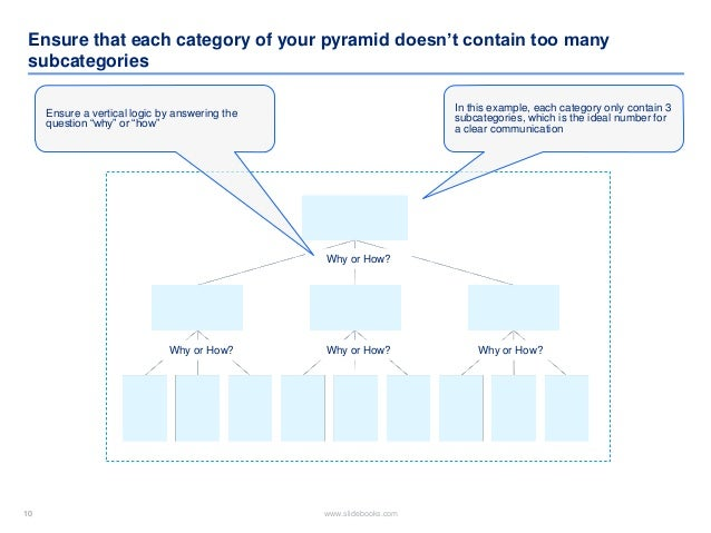 10 www.slidebooks.com10 Ensure that each category of your pyramid doesn't contain too many subcategories In this example, ...