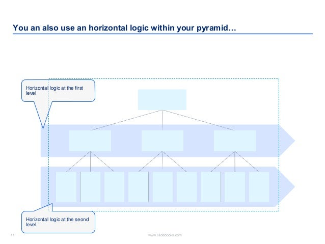 11 www.slidebooks.com11 You an also use an horizontal logic within your pyramid… Horizontal logic at the first level Horiz...