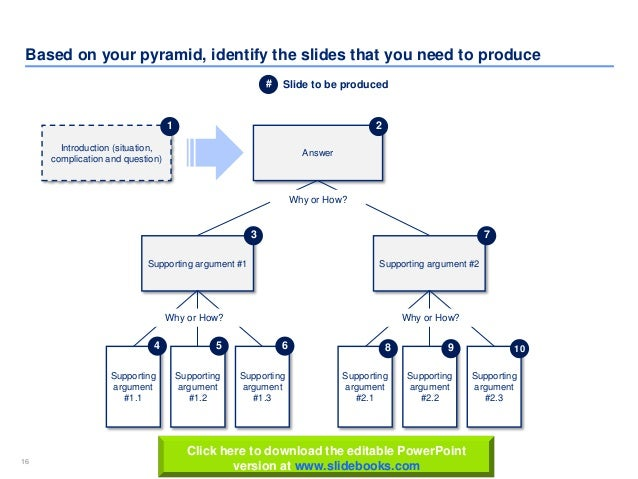 16 www.slidebooks.com16 Based on your pyramid, identify the slides that you need to produce Answer Supporting argument #1....