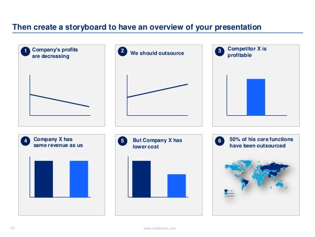 17 www.slidebooks.com17 Then create a storyboard to have an overview of your presentation 1 2 3 4 5 6 Company's profits ar...