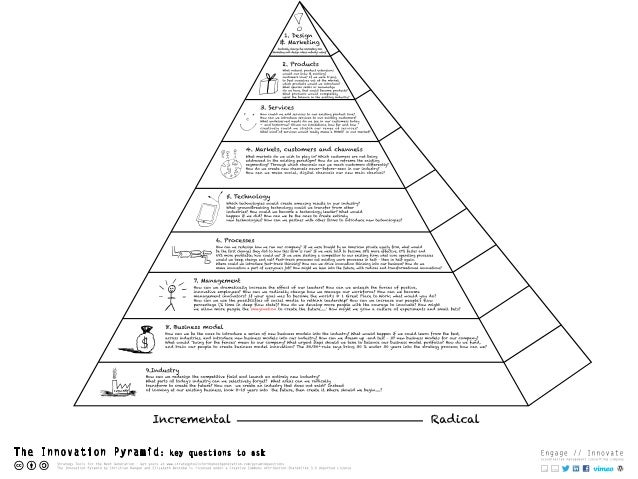 The Innovation Pyramid: key questions to ask