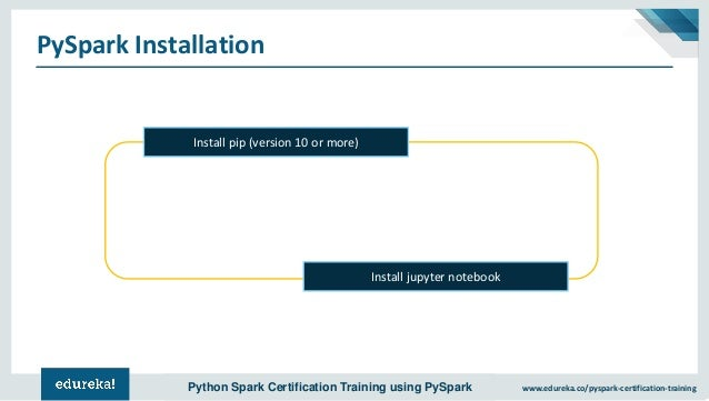 Pyspark Tutorial | Introduction to Apache Spark with Python | PySpark…