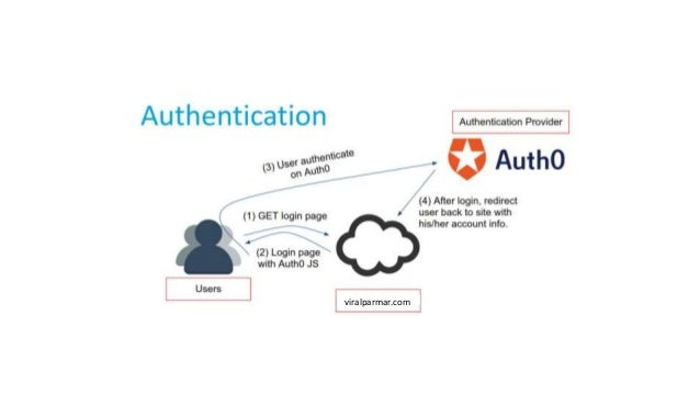 JWT Authentication with Django at PyTennessee 2019