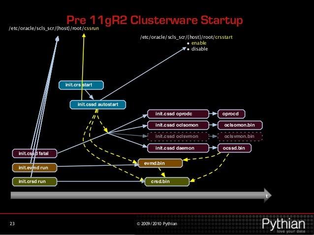 UTHOC2 - Under The Hood of Oracle Clusterware 2 0 - Grid