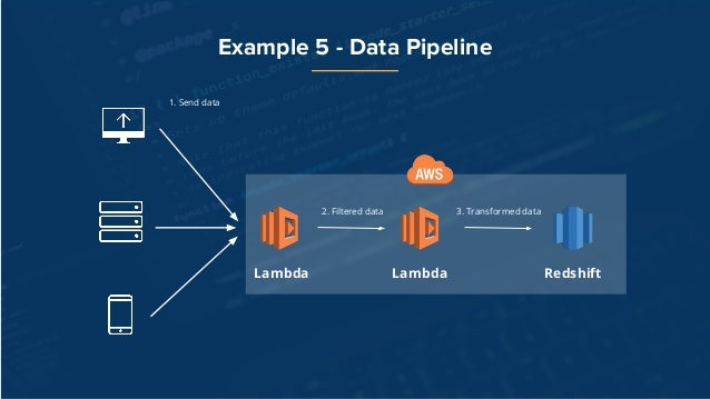 Introduction to AWS Lambda with Python