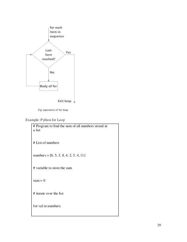 Python Book/Notes For Python Book/Notes For S Y B Sc  I T