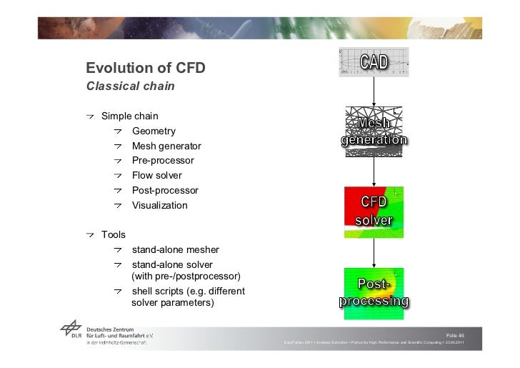Evolution of CFDClassical chain                                                                                           ...