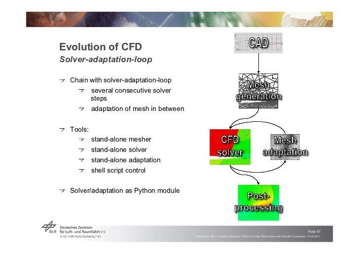 Evolution of CFDSolver-adaptation-loop                                                                                    ...