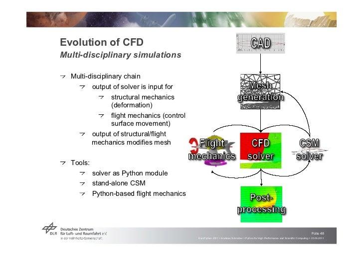 "Evolution of CFDMulti-disciplinary simulations!   ""Multi-disciplinary chain                                               ..."