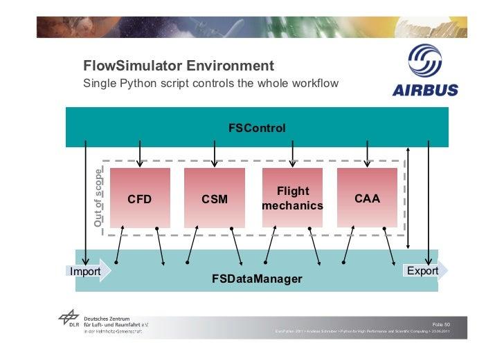 FlowSimulator Environment  Single Python script controls the whole workflow                               FSControl    Out...