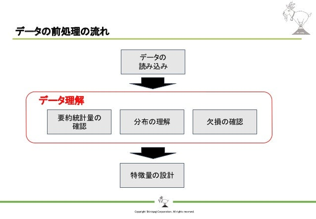 Copyright Shiroyagi Corporation. All rights reserved. データの前処理の流れ データの 読み込み 要約統計量の 確認 分布の理解 特徴量の設計 欠損の確認 データ理解