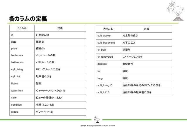 Copyright Shiroyagi Corporation. All rights reserved. 各カラムの定義 カラム名 定義 id いわゆるID date 販売日 price 価格($) bedrooms ベッドルームの数 bat...