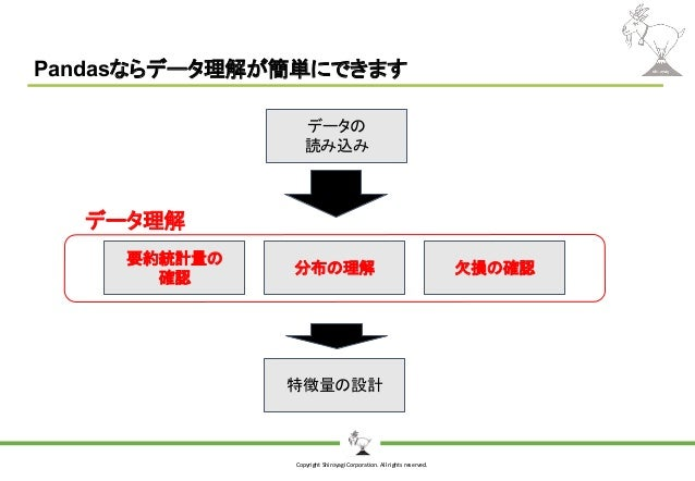 Copyright Shiroyagi Corporation. All rights reserved. Pandasならデータ理解が簡単にできます データの 読み込み 要約統計量の 確認 分布の理解 特徴量の設計 欠損の確認 データ理解