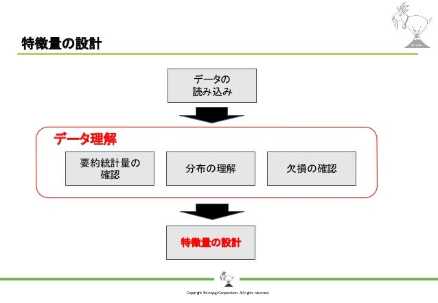 Copyright Shiroyagi Corporation. All rights reserved. 特徴量の設計 データの 読み込み 要約統計量の 確認 分布の理解 特徴量の設計 欠損の確認 データ理解