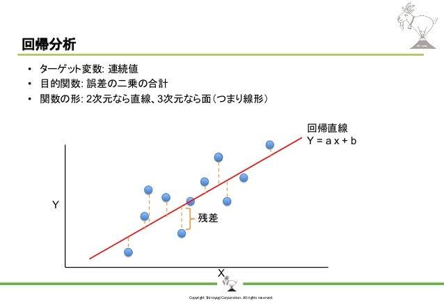 Copyright Shiroyagi Corporation. All rights reserved. 回帰分析 • ターゲット変数: 連続値 • 目的関数: 誤差の二乗の合計 • 関数の形: 2次元なら直線、3次元なら面(つまり線形) X...