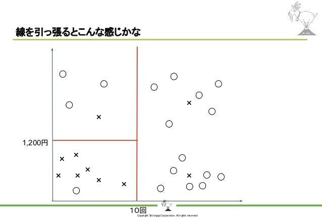 Copyright Shiroyagi Corporation. All rights reserved. 線を引っ張るとこんな感じかな × × × × × × × × × × 10回 1,200円
