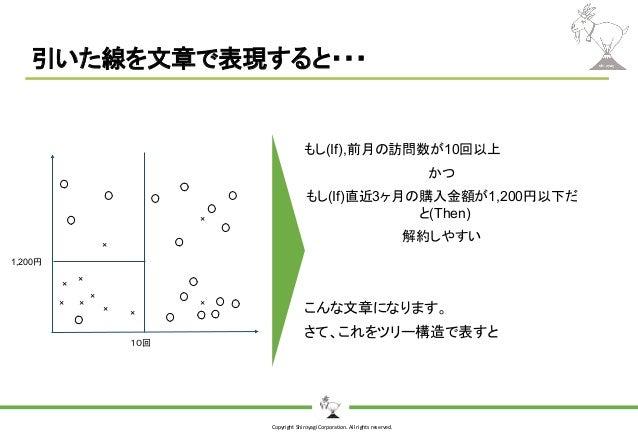 Copyright Shiroyagi Corporation. All rights reserved. 引いた線を文章で表現すると・・・ もし(If),前月の訪問数が10回以上 かつ もし(If)直近3ヶ月の購入金額が1,200円以下だ と...