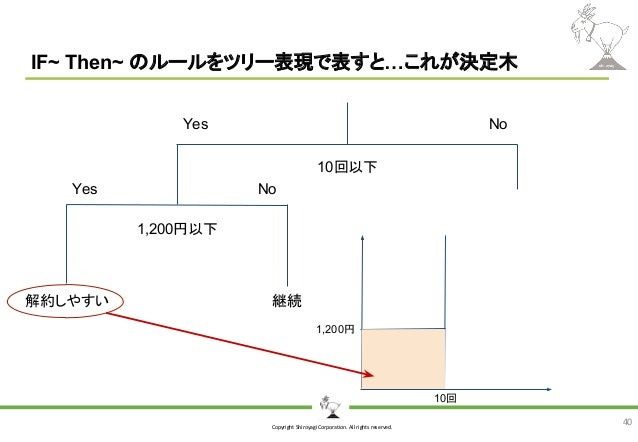 Copyright Shiroyagi Corporation. All rights reserved. IF~ Then~ のルールをツリー表現で表すと…これが決定木 40 Yes No Yes No 10回以下 1,200円以下 解約しや...