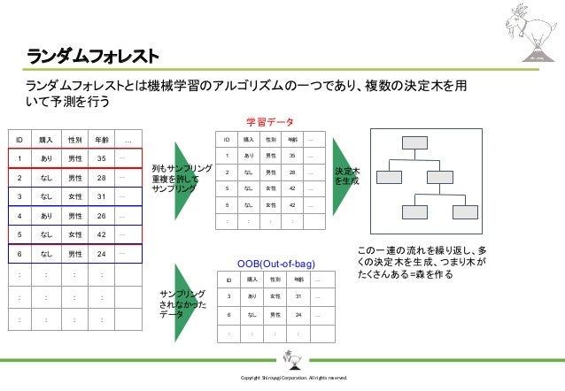 Copyright Shiroyagi Corporation. All rights reserved. ランダムフォレスト ID 購入 性別 年齢 … 3 あり 女性 31 … 6 なし 男性 24 … : : : : ID 購入 性別 年...