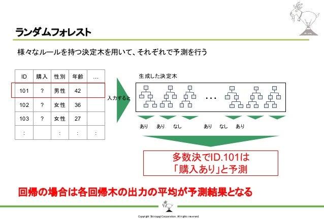 Copyright Shiroyagi Corporation. All rights reserved. ランダムフォレスト … ID 購入 性別 年齢 … 101 ? 男性 42 102 ? 女性 36 103 ? 女性 27 : : : ...