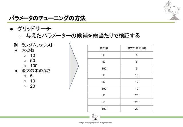 Copyright Shiroyagi Corporation. All rights reserved. パラメータのチューニングの方法 ● グリッドサーチ ○ 与えたパラメーターの候補を総当たりで検証する 例: ランダムフォレスト ● 木の...
