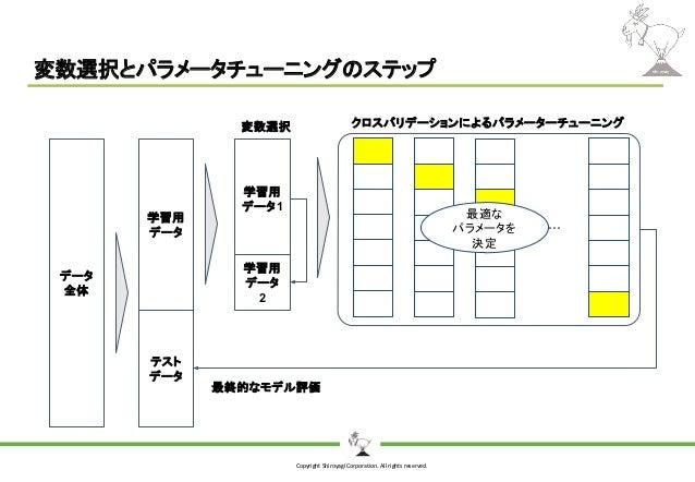 Copyright Shiroyagi Corporation. All rights reserved. 変数選択とパラメータチューニングのステップ データ 全体 学習用 データ テスト データ 最終的なモデル評価 学習用 データ1 学習用 ...