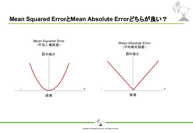 Copyright Shiroyagi Corporation. All rights reserved. Mean Squared ErrorとMean Absolute Errorどちらが良い? 誤差 誤差 +- +- 罰の強さ 罰の強さ ...