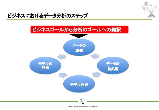Copyright Shiroyagi Corporation. All rights reserved. ビジネスにおけるデータ分析のステップ データの 準備 データの 前処理 モデル作成 モデルの 評価 ビジネスゴールから分析のゴールへの翻訳