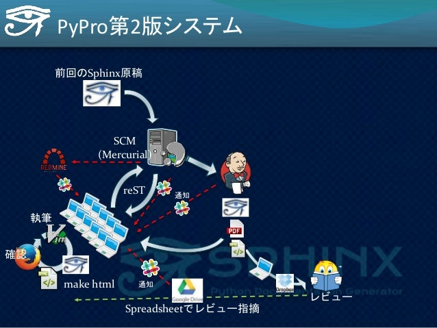 PyPro第2版システム  前回のSphinx原稿  SCM  (Mercurial)  reST  make html  執筆  確認  レビュー  通知  make shuwa  Spreadsheetでレビュー指摘  校正  差分をもらう...