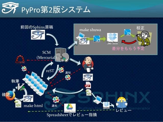PyPro第2版(2014/9 ~ 2015/02)