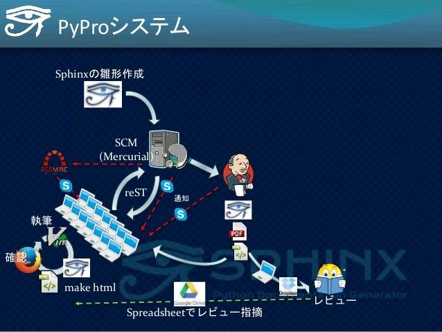 PyProシステム  Sphinxの雛形作成校正  make shuwa  SCM  (Mercurial)  reST  make html  執筆  確認  レビュー  通知  Spreadsheetでレビュー指摘